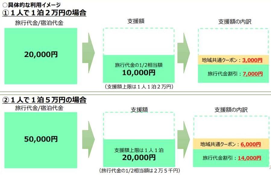 TAKIBIキャンプ場予約もGo Toトラベルキャンぺ-ン対象に!ややこしい概要を分かりやすく解説!